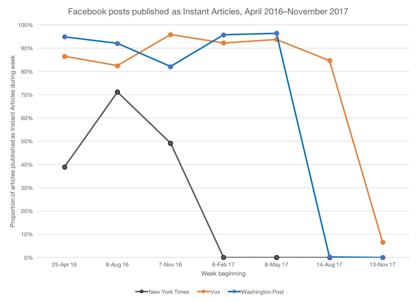Facebook Instant Articles Usage